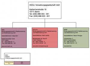 HEGLI-Organigramm